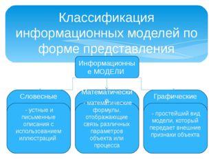 Классификация информационных моделей по форме представления Информационные МО