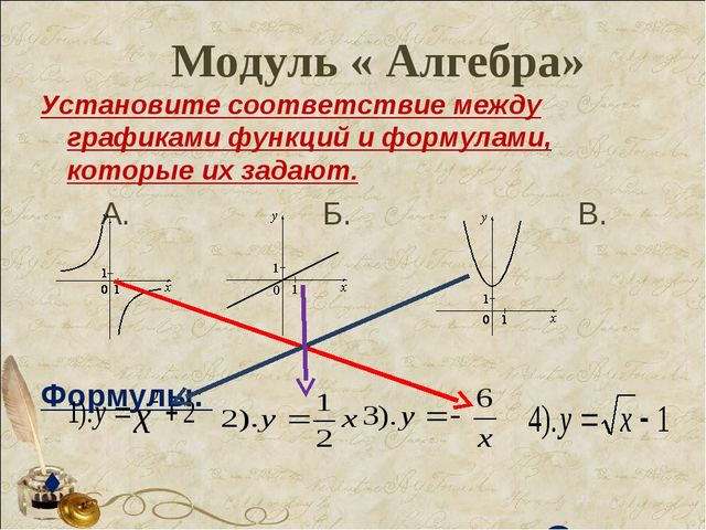 Модуль « Алгебра» Установите соответствие между графиками функций и формулами...