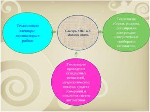 Технологию электро- монтажных работ Технологию проведения стандартных испытан