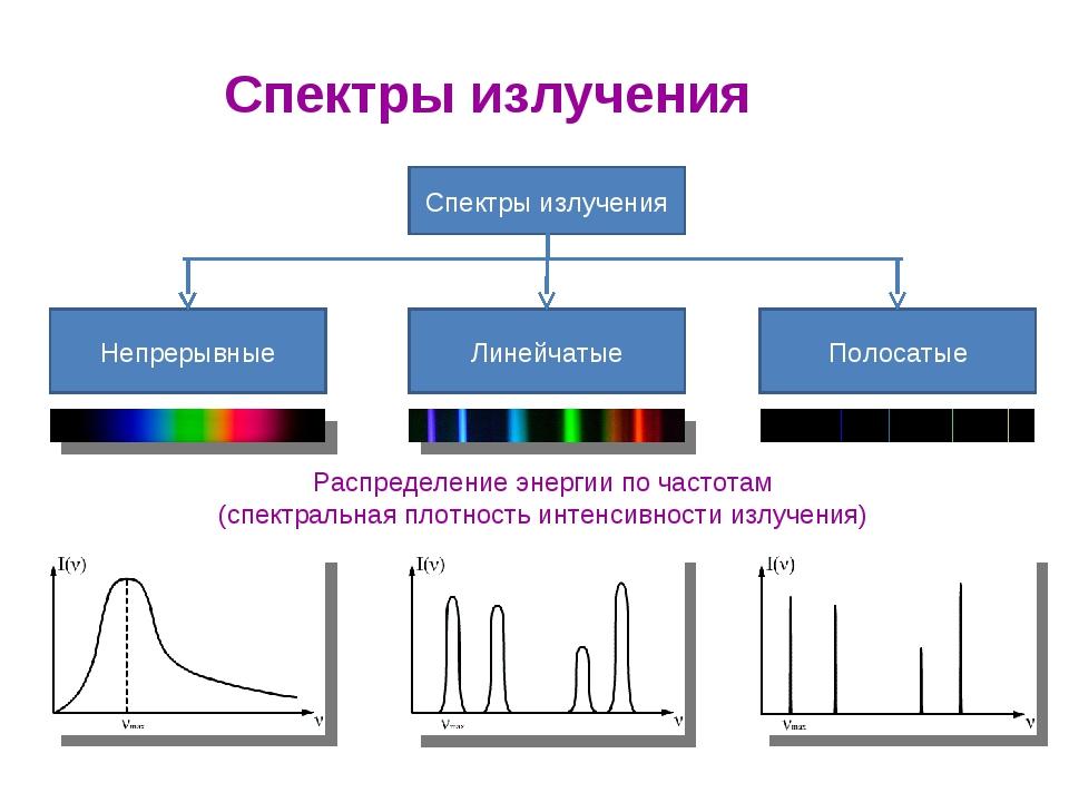 график спектра картинки фотографии