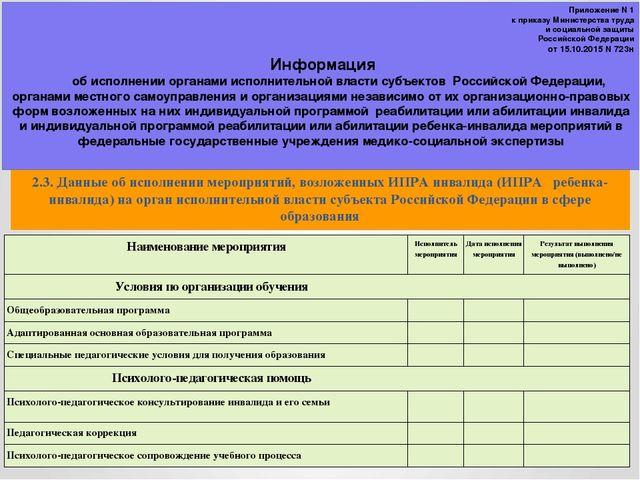 2.3. Данные об исполнении мероприятий, возложенных ИПРА инвалида (ИПРА ребенк...