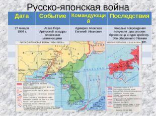 Русско-японская война ДатаСобытиеКомандующийПоследствия 27 января 1904 г.