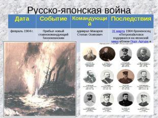 Русско-японская война ДатаСобытиеКомандующийПоследствия февраль 1904 г.Пр