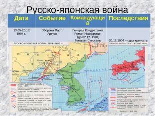 Русско-японская война ДатаСобытиеКомандующийПоследствия 13.05-20.12 1904 г