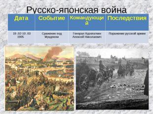 Русско-японская война ДатаСобытиеКомандующийПоследствия 19 .02-10 .03 1905