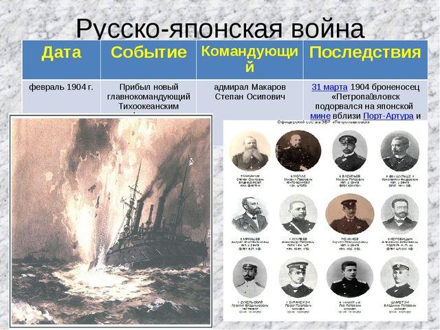 Русско-японская война ДатаСобытиеКомандующийПоследствия февраль 1904 г.Пр...