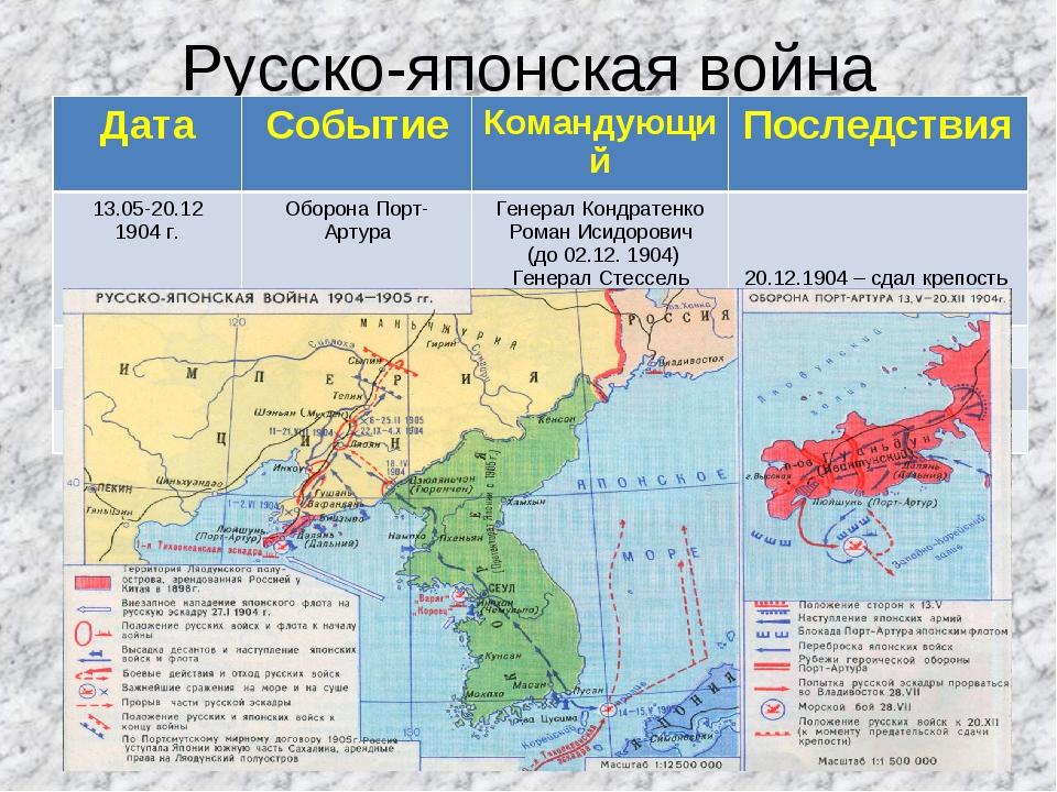 Русско-японская война ДатаСобытиеКомандующийПоследствия 13.05-20.12 1904 г...