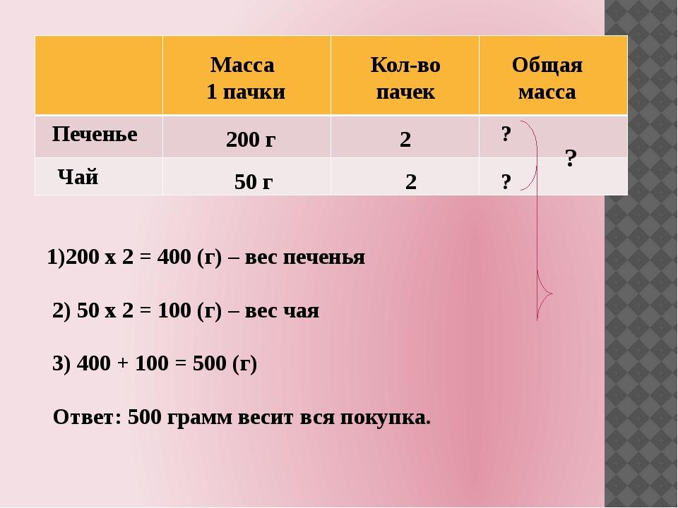 Масса 1 пачки Кол-во пачек Общая масса Печенье Чай 200 г 50 г 2 2 ? ? ? 1)20...