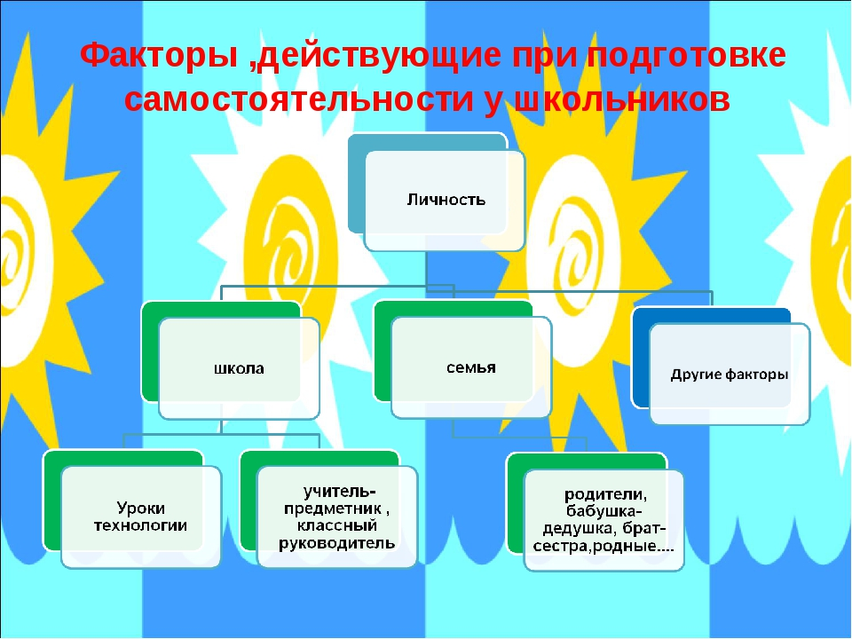 Факторы ,действующие при подготовке самостоятельности у школьников