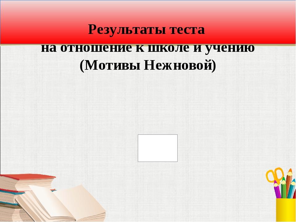 Результаты теста на отношение к школе и учению (Мотивы Нежновой)
