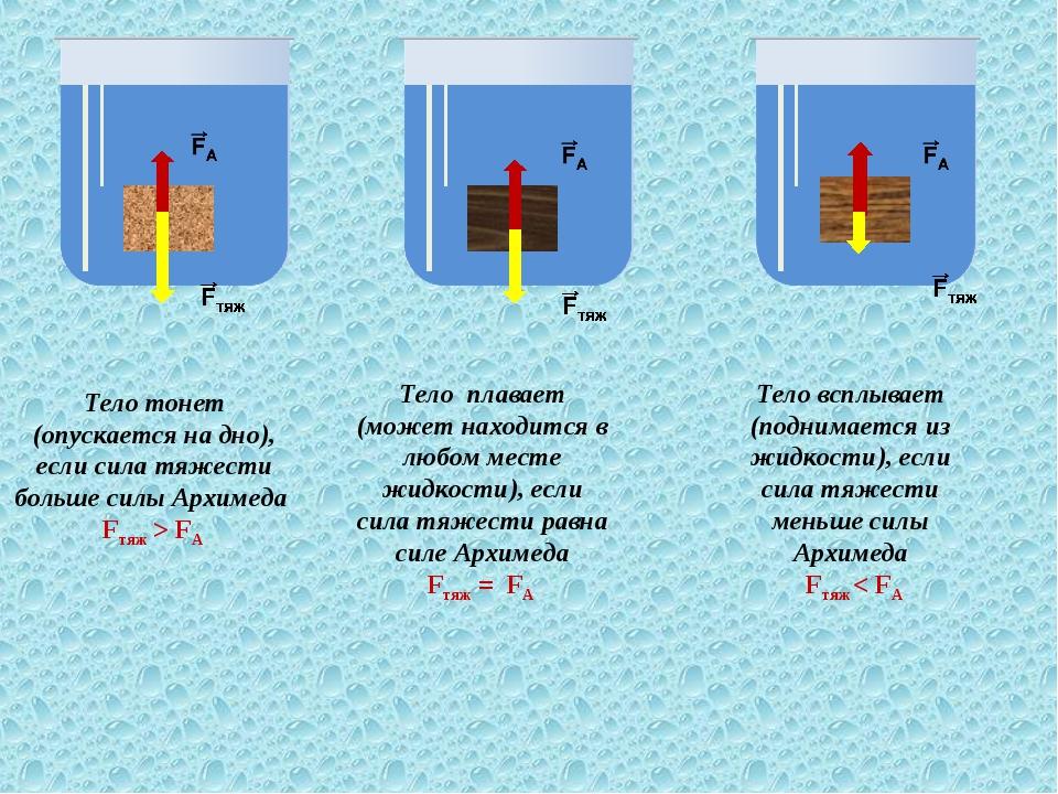 Тело тонет (опускается на дно), если сила тяжести больше силы Архимеда Fтяж >...