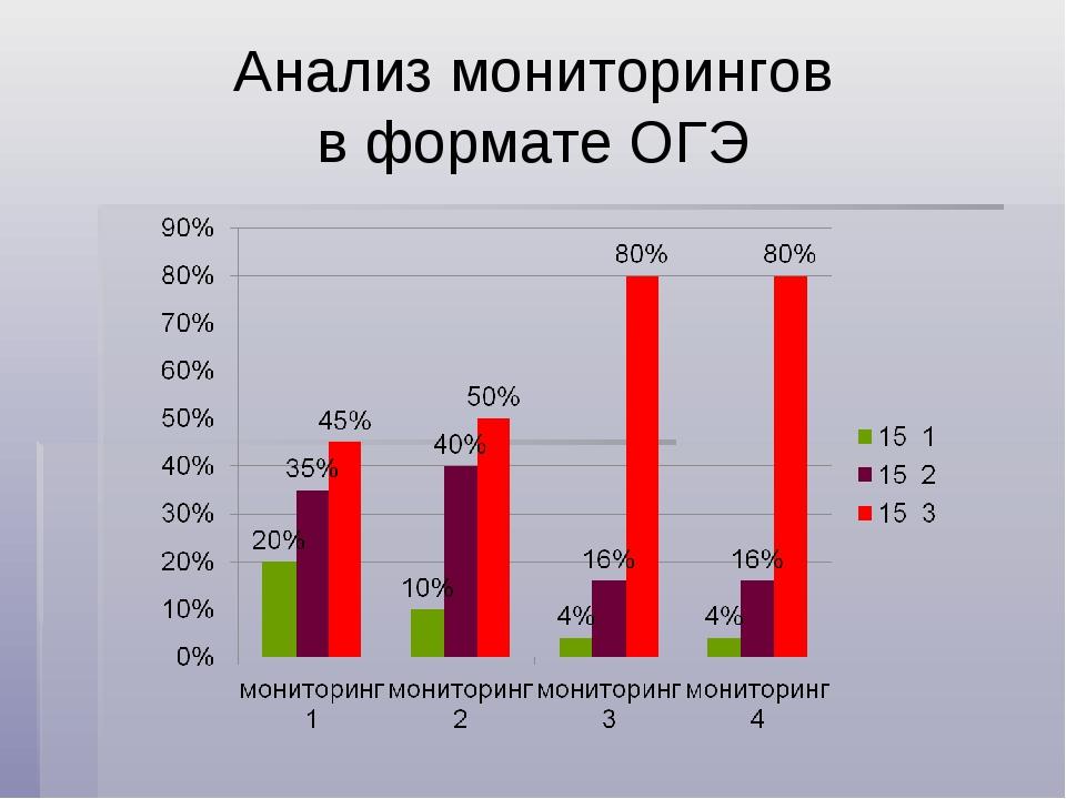 Анализ мониторингов в формате ОГЭ