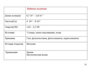 *  Видимое излучение Длина волны(м)6,7 10-7 - 3,8 10 -7 Частота(Гц)4 1014