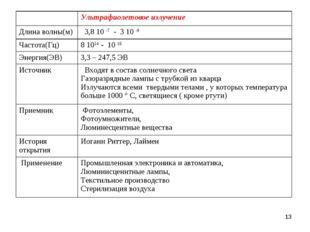 * Ультрафиолетовое излучение Длина волны(м) 3,8 10 -7 - 3 10 -9 Частота(Гц