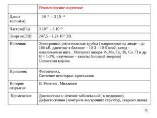 * Рентгеновское излучение Длина волны(м) 10 -9 - 3 10 -12 Частота(Гц)3 10