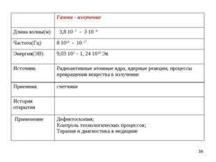 * Гамма - излучение Длина волны(м) 3,8 10 -7 - 3 10 -9 Частота(Гц)8 1014