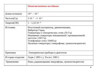 * Низкочастотные колебания Длина волны(м)1013 - 10 5 Частота(Гц)3 10 -3 -