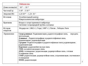 *  Радиоволны Длина волны(м) 10 5 - 10 -3 Частота(Гц)3 105 - 3 10 11 Энерг