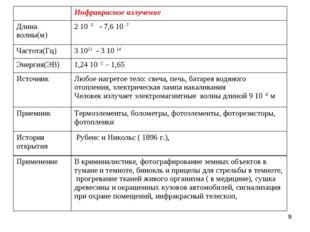 * Инфракрасное излучение Длина волны(м)2 10 -3 - 7,6 10 -7 Частота(Гц)3 1