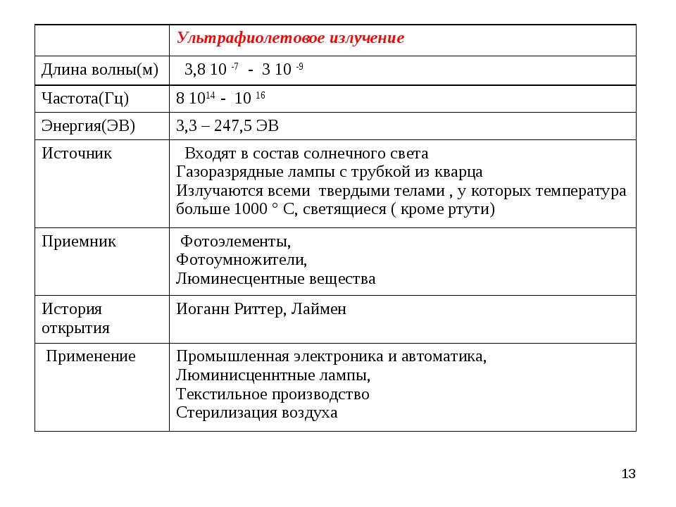 * Ультрафиолетовое излучение Длина волны(м) 3,8 10 -7 - 3 10 -9 Частота(Гц...