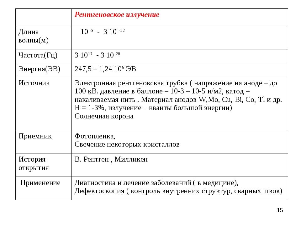 * Рентгеновское излучение Длина волны(м) 10 -9 - 3 10 -12 Частота(Гц)3 10...