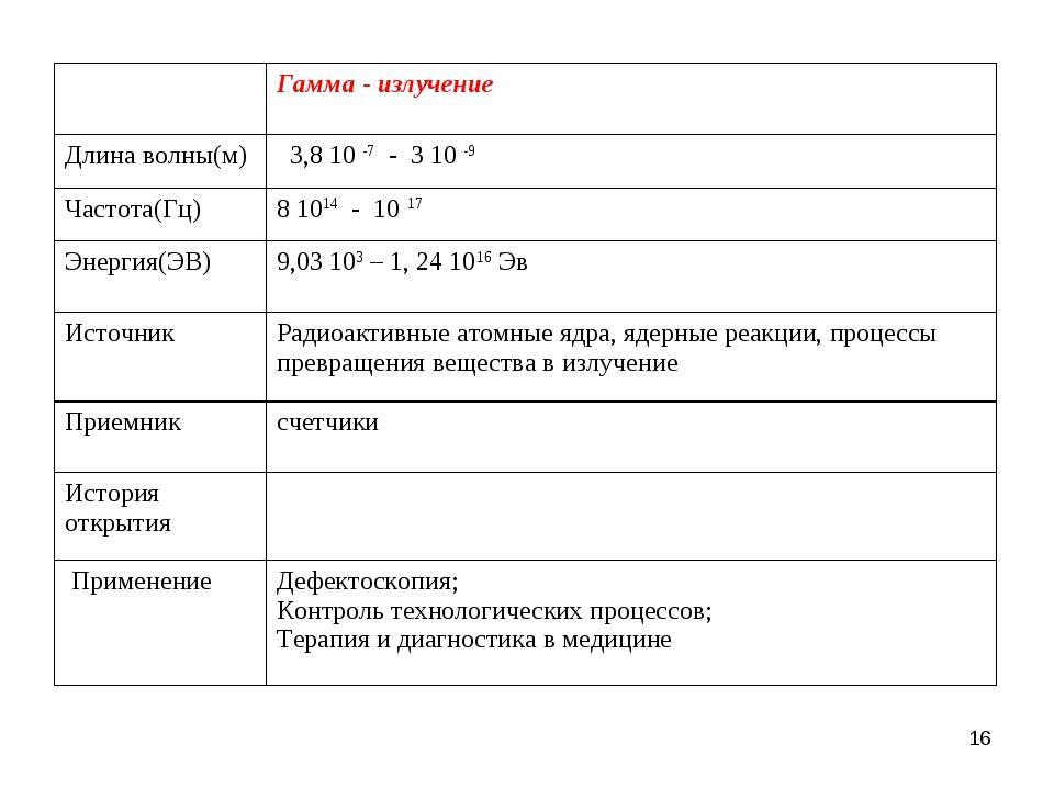 * Гамма - излучение Длина волны(м) 3,8 10 -7 - 3 10 -9 Частота(Гц)8 1014...