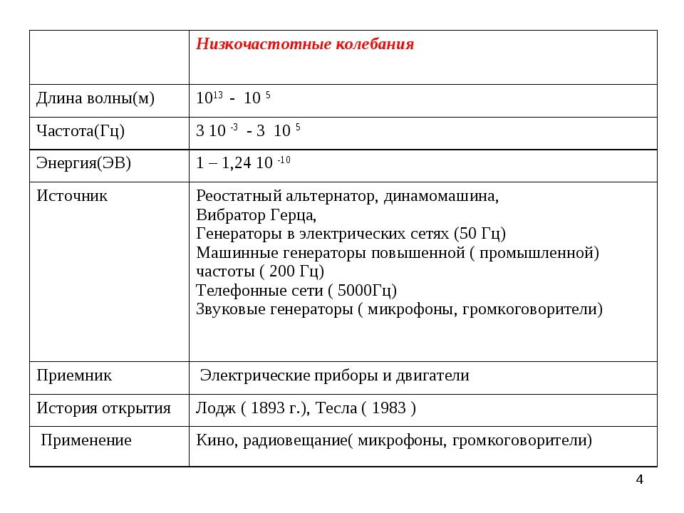 * Низкочастотные колебания Длина волны(м)1013 - 10 5 Частота(Гц)3 10 -3 -...
