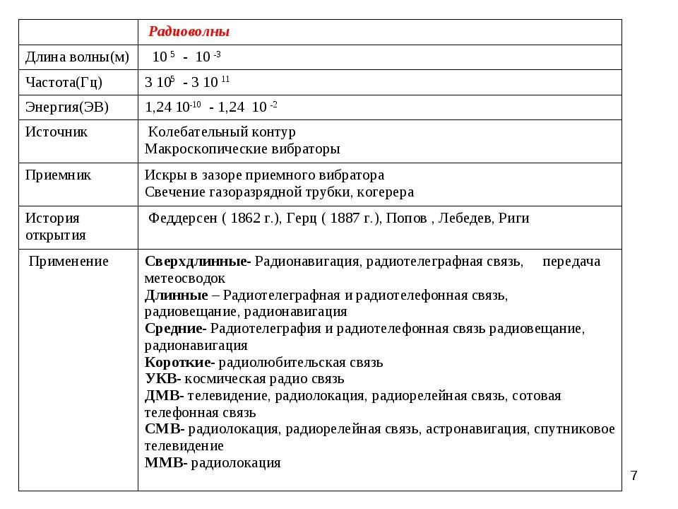 *  Радиоволны Длина волны(м) 10 5 - 10 -3 Частота(Гц)3 105 - 3 10 11 Энерг...