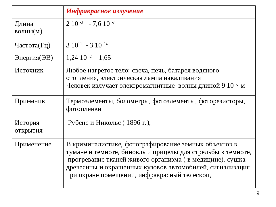* Инфракрасное излучение Длина волны(м)2 10 -3 - 7,6 10 -7 Частота(Гц)3 1...