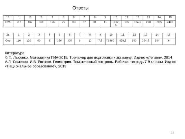 Литература Ф.Ф. Лысенко. Математика ГИА-2015. Тренажер для подготовки к экзам...