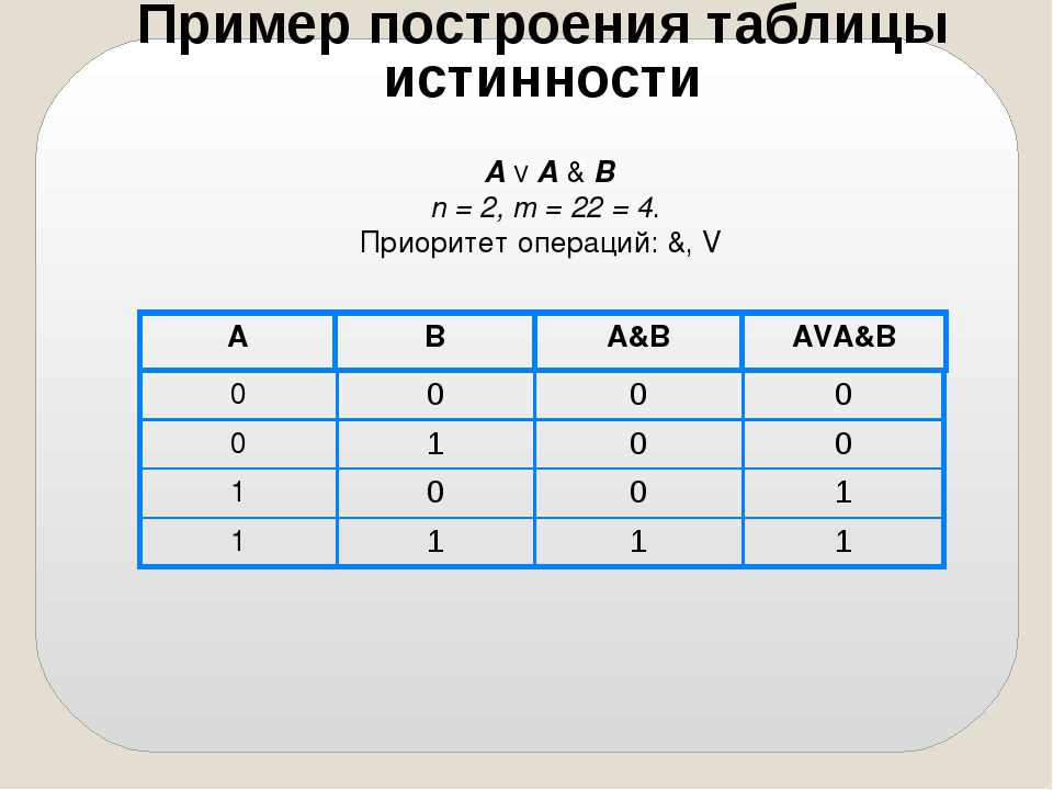 А V A & B n = 2, m = 22 = 4. Приоритет операций: &, V Пример построения табли...