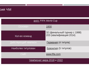 История ЧМ англ.FIFAWorldCup Основан 1930 Кол-вокоманд 32 (финальный турнир