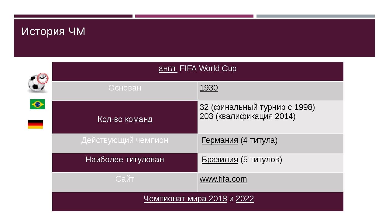 История ЧМ англ.FIFAWorldCup Основан 1930 Кол-вокоманд 32 (финальный турнир...