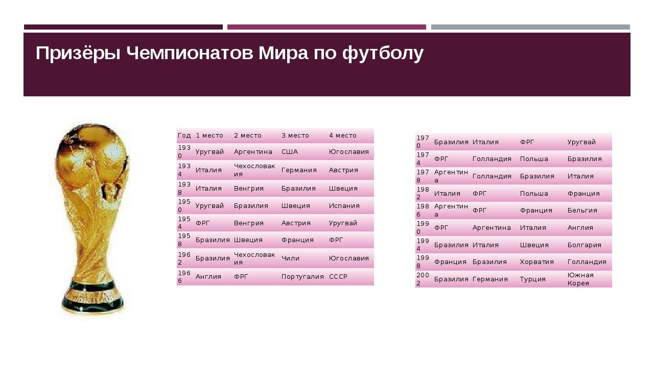 Призёры Чемпионатов Мира по футболу Год 1 место 2 место 3 место 4 место 1930...