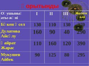 Қорытынды Оқушының аты-жөніІ ІІ ІІІ Жалпы ұпай Бөкен Әсел 13011013037
