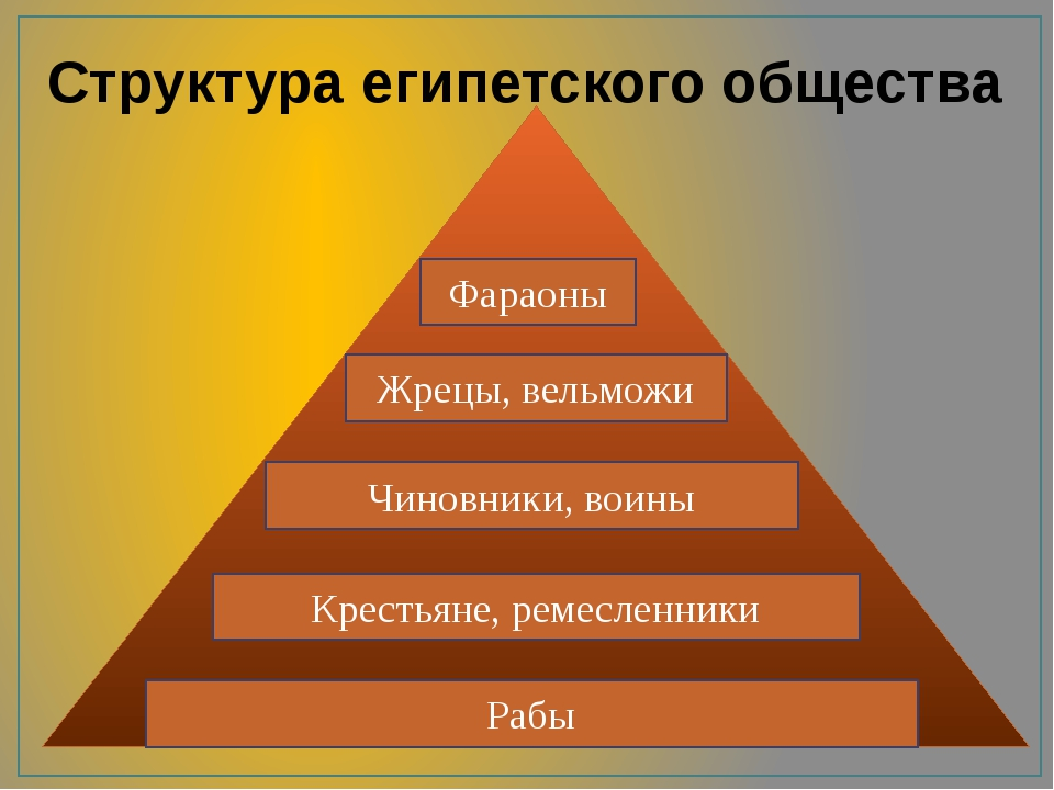Структура египетского общества Рабы Крестьяне, ремесленники Чиновники, воины...