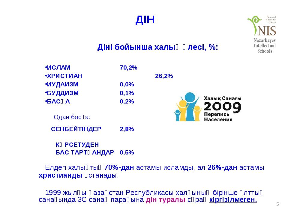 * ДІН Діні бойынша халық үлесі, %: ИСЛАМ70,2% ХРИСТИАН  26,2% ИУДАИЗМ0,0...