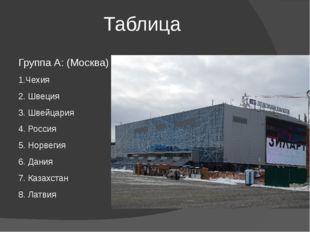 Таблица Группа А: (Москва) Группа В: 1.Чехия 1.Финляндия 2. Швеция 2. Канада