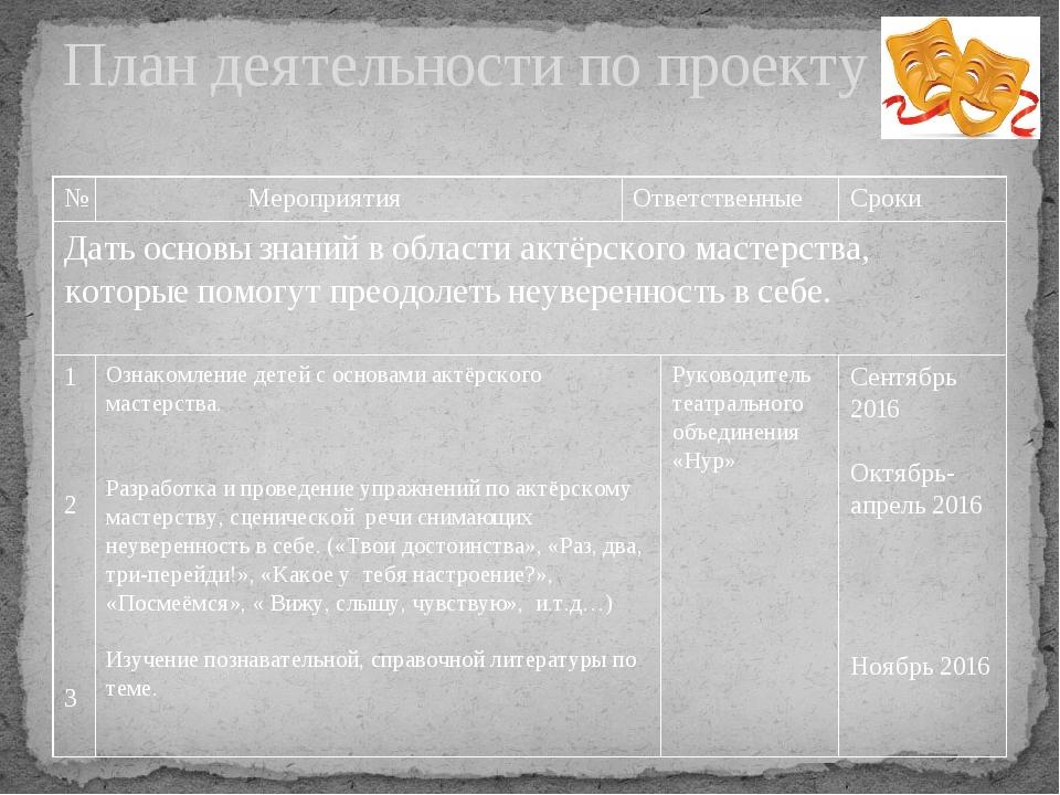 План деятельности по проекту № Мероприятия Ответственные Сроки Дать основы зн...