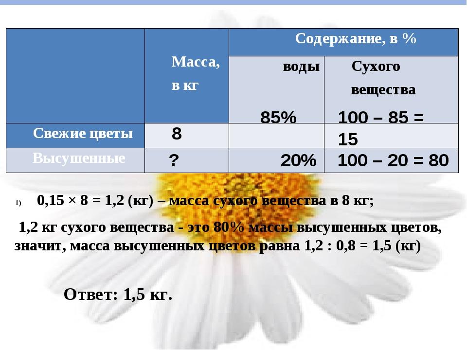 85% ? 20% 100 – 85 = 15 100 – 20 = 80 0,15 × 8 = 1,2 (кг) – масса сухого веще...