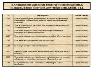 10. Общественная активность педагога: участие в экспертных комиссиях, в жюри