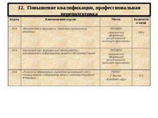 12. Повышение квалификации, профессиональная переподготовка Курсы Наименовани