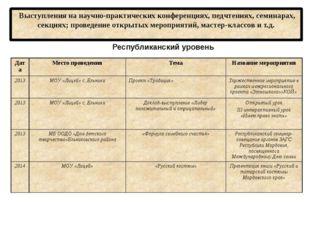 Выступления на научно-практических конференциях, педчтениях, семинарах, секц