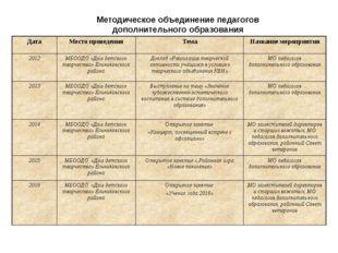 Методическое объединение педагогов дополнительного образования Дата Место про