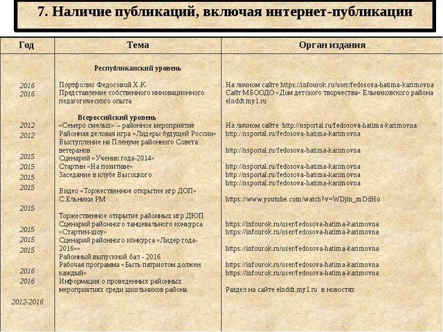 7. Наличие публикаций, включая интернет-публикации Год Тема Орган издания 201...