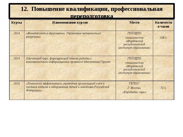 12. Повышение квалификации, профессиональная переподготовка Курсы Наименовани...