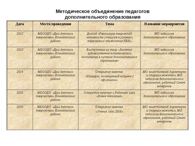 Методическое объединение педагогов дополнительного образования Дата Место про...