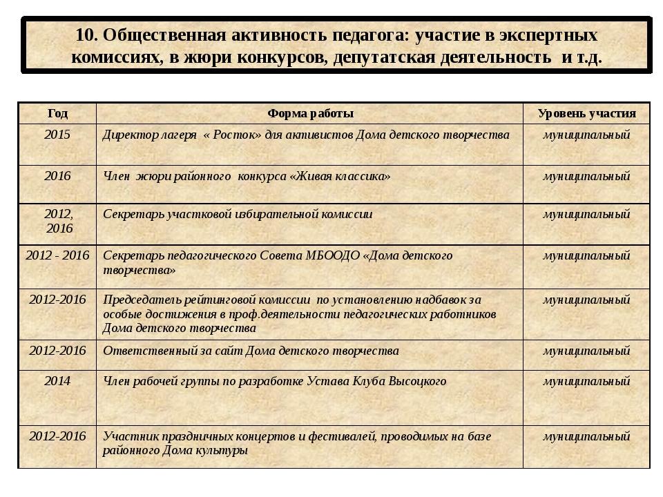 10. Общественная активность педагога: участие в экспертных комиссиях, в жюри...