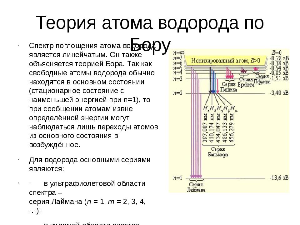 Теория атома водорода по Бору Спектр поглощения атома водорода является линей...
