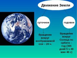 Движение Земли суточное годовое Вращение вокруг воображаемой оси – 24 ч. Вращ